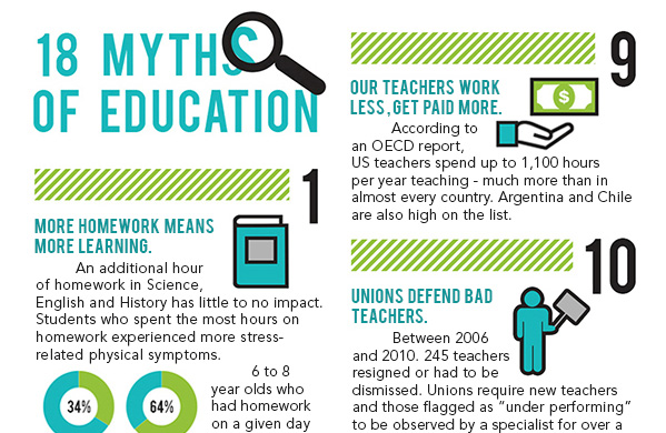 education-myths-featured