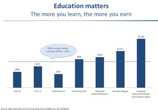 education-matters-chart